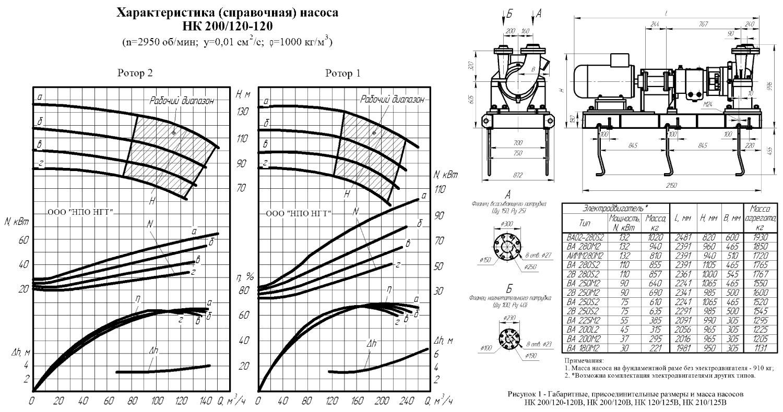 Oil Fuel Pumps Types